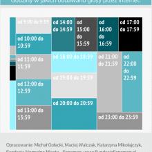 Budżet obywatelski 2016 - statystyka