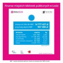Biblioskan. Finanse łódzkich bibliotek - raport